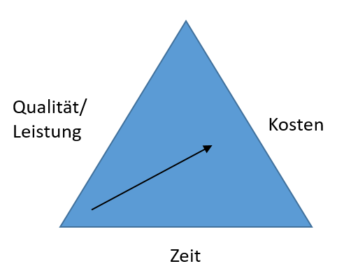 Das magische Dreieck des Projektmanagements - mehr Leistung