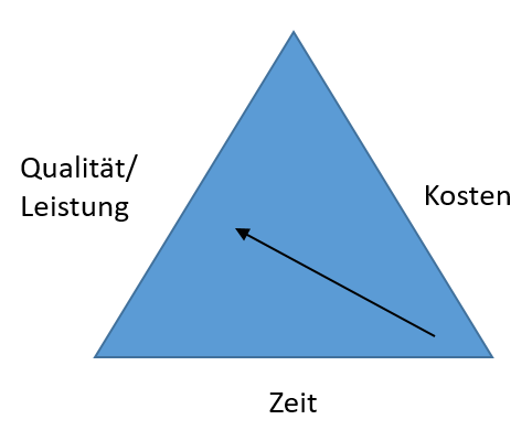 Das magische Dreieck des Projektmanagements - schneller