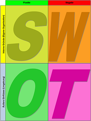 SWOT-Analyse Vorlage zum Download