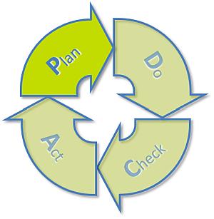 PDCA-Plan