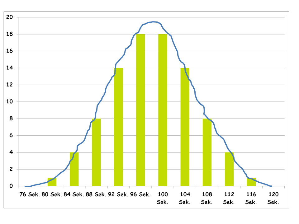 Gurufix erklärt 6 sigma - Grafik 1
