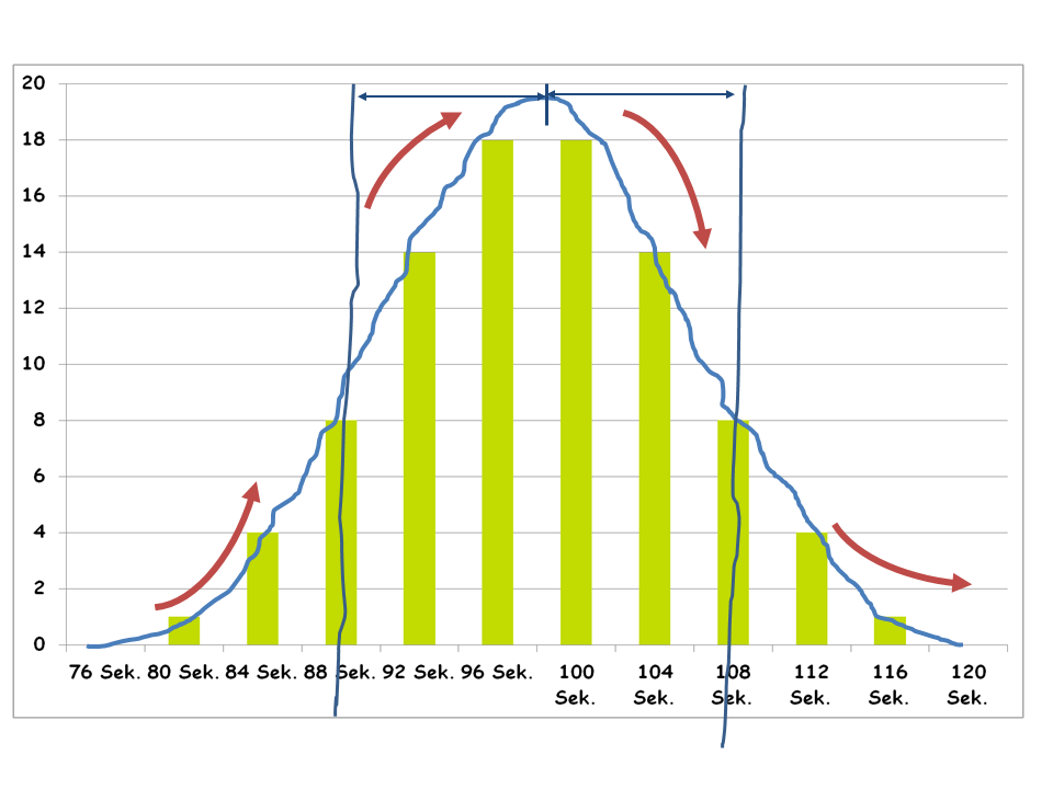 Gurufix erklärt 6 sigma - Grafik 2