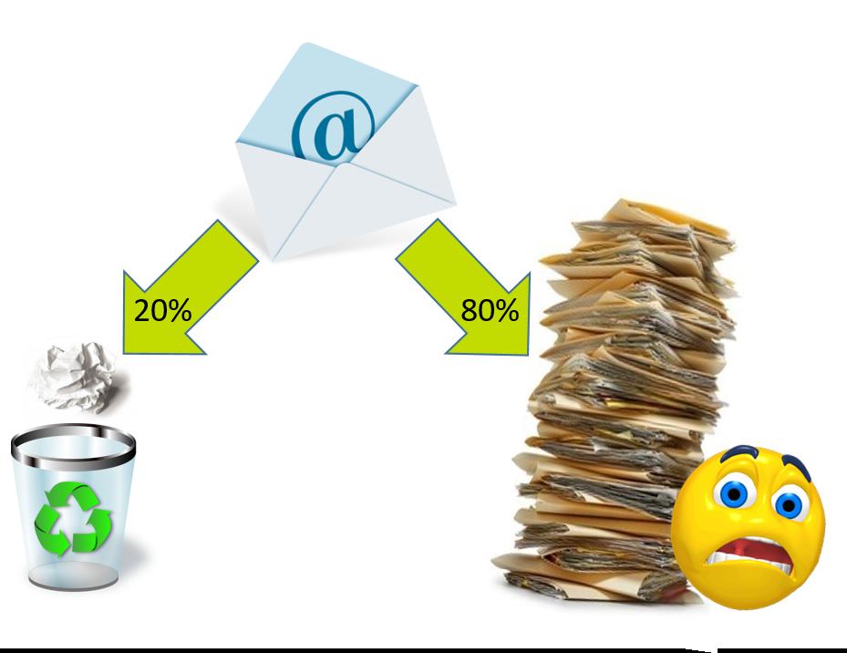 vor der sauberen Inbox