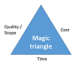 Magic project management triangle - a free tool by CACTUS COMPETENCE