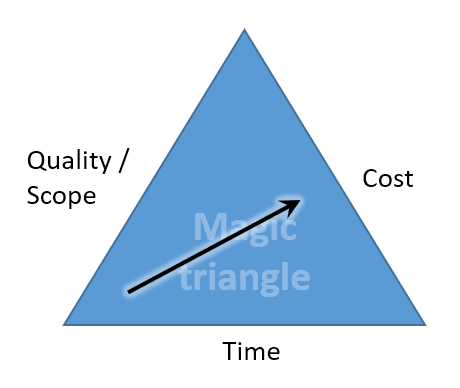 Magic triangle of project management - more quality/ scope