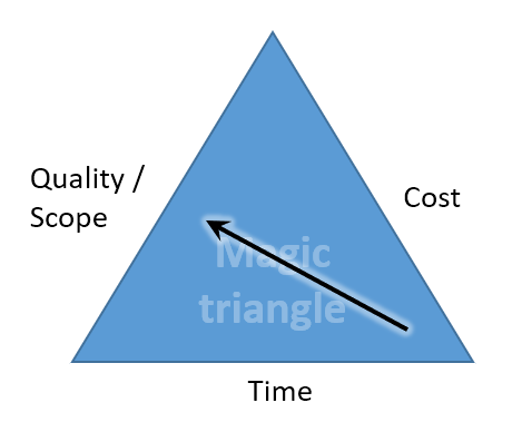 Magic triangle of project management - less time