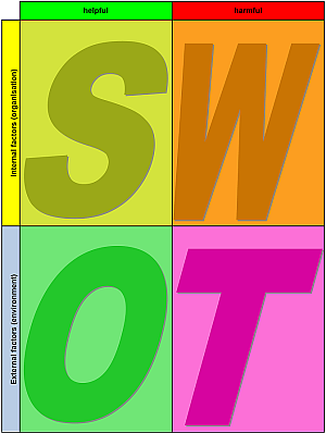 SWOT analysis template for download