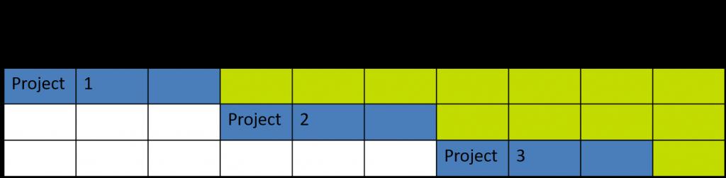 project scenario 1