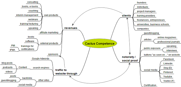 Result self-experiment part 2: the Cactus Competence mind map