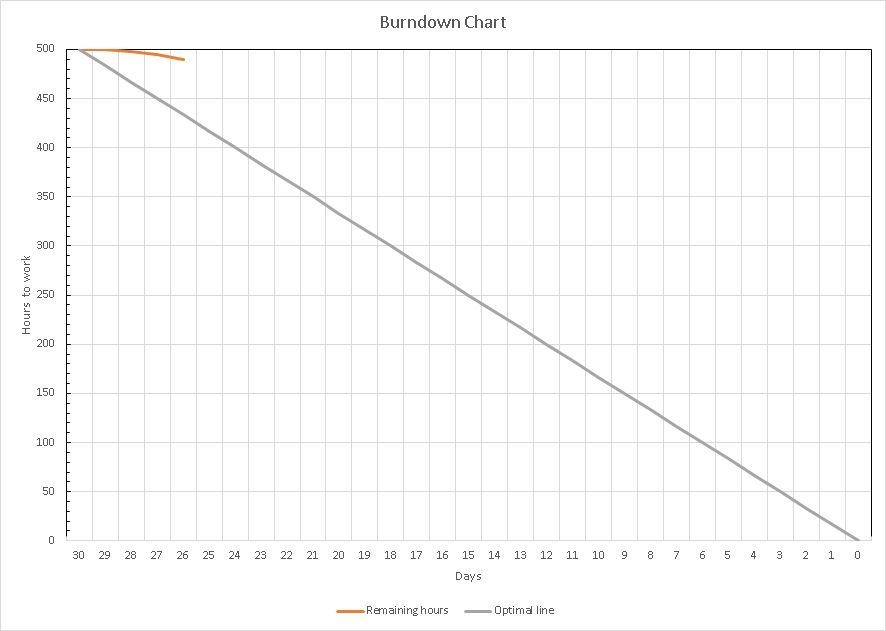 A burndown chart is a graphic representation of all the hours on the vertical axis and the time on the horizontal axis